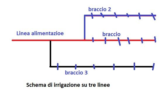 Alimentazione impianto irrigazione