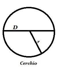 Area del cerchio